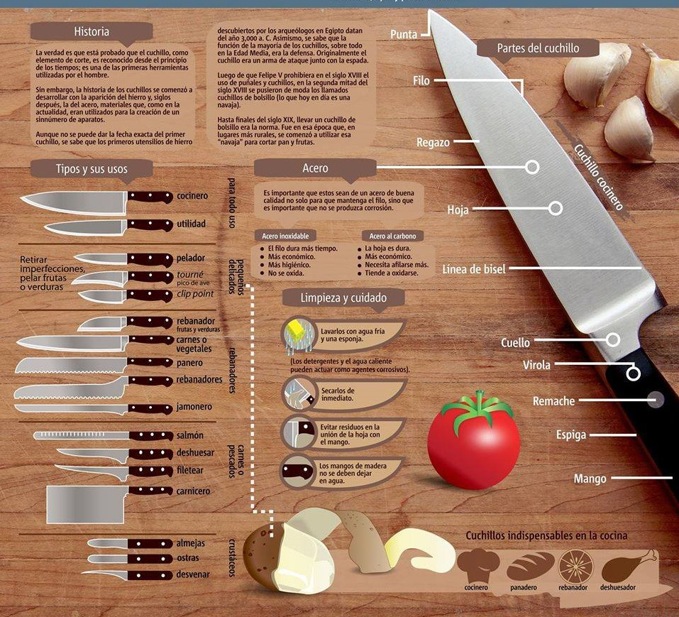 Bases Culinarias I